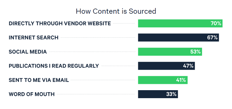 how content is sourced